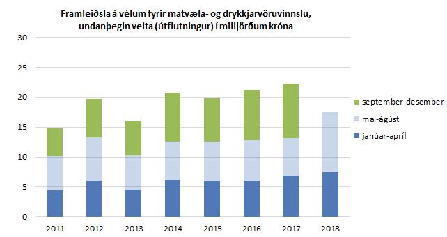 Framleiðsla á vélum fyrir matvæla- og drykkjarvöruvinnslu, undanþegin velta (útflutningur) í milljörðum króna