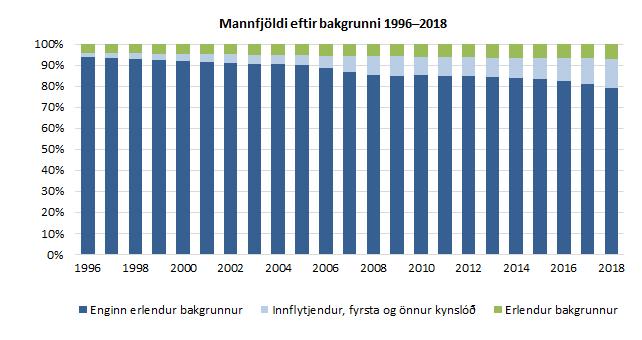 Mannfjöldi eftir bakgrunni 1996–2018