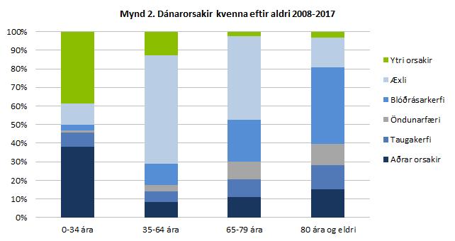 Dánarorsakir kvenna eftir aldri 2008-2017