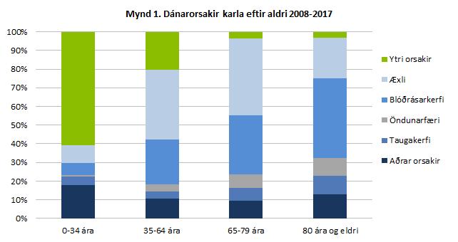 Dánarorsakir karla eftir aldri 2008-2017