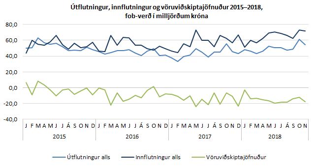 Útflutningur, innflutningur og vöruviðskiptajöfnuður 2015–2018, fob-verð í milljörðum króna