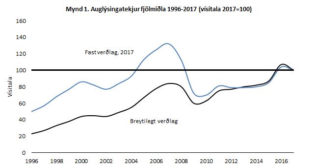 auglysingatekjur fjölmiðla 1996-2017