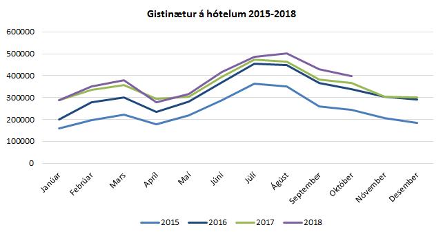 Gistinætur á hótelum 2015-2018