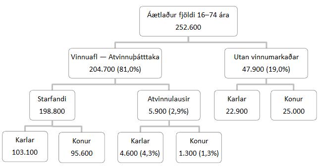 Vinnumarkaður 16-74 ára nóvember 2018