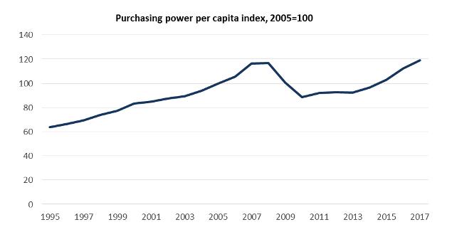 purchasing power per capita