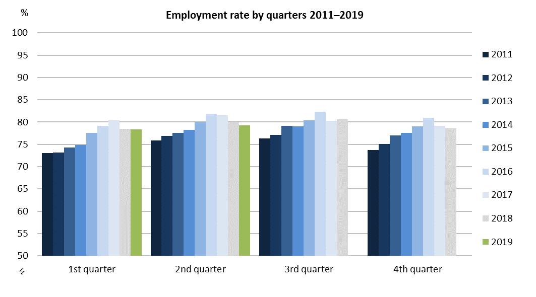 Employment rate by quarters 2011–2019