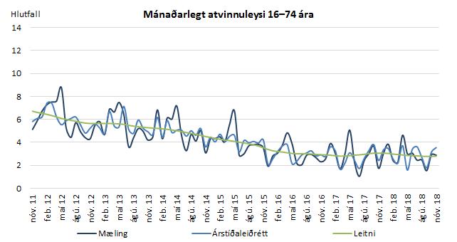 Mánaðarlegt atvinnuleysi 16-74 ára