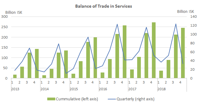 Balance of Trade in Services