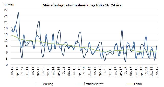 Mynd 4. Mánaðarlegt atvinnuleysi ungs fólks 16-24 ára.