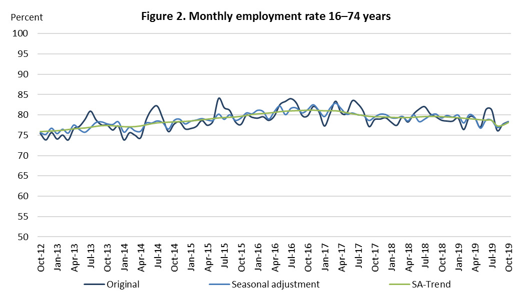 Figure 2. Monthly employment rate 16–74 years