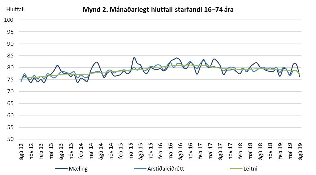 Mynd 2. Mánaðarlegt hlutfall starfandi 16-74 ára.