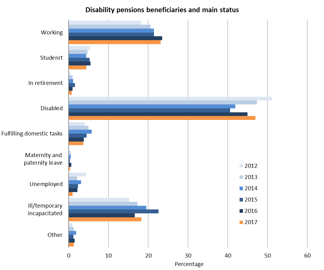 Disability pensions beneficiaries and main status