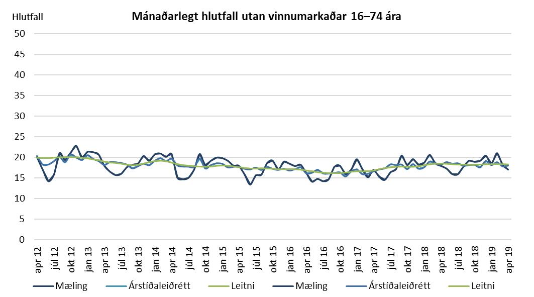 Mánaðarlegt hlutfall utan vinnumarkaðar 16–74 ára