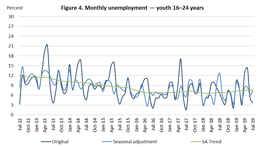 Figure 4. Monthly unemployment – youth 16-24 year olds