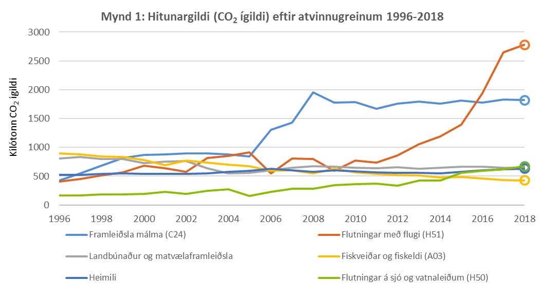 Mynd 1: Hitunargildi (CO2 ígildi) eftir atvinnugreinum 1996-2018