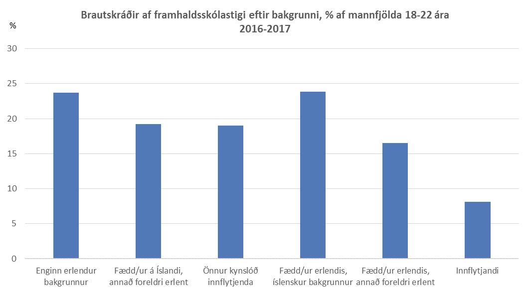 Brautskráðir af framhaldsskólastigi eftir bakgrunni, % af mannfjölda 18-22 ára skólaárið 2016-2017