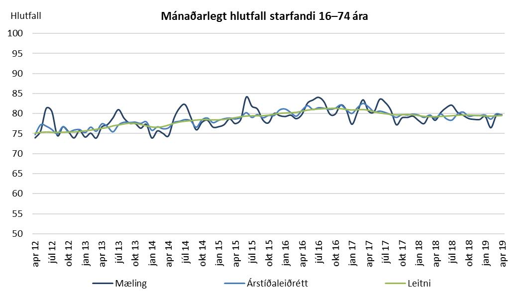 Mánaðarlegt hlutfall starfandi 16–74 ára