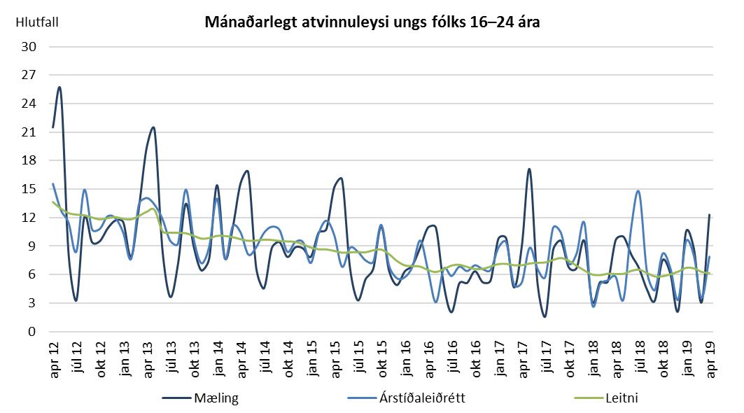 Mánaðarlegt atvinnuleysi ungs fólks 16–24 ára