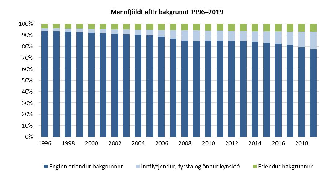Mannfjöldi eftir bakgrunni 1996–2019