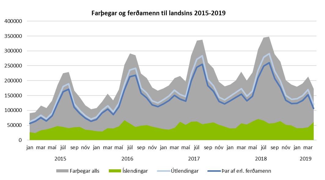 Farþegar og ferðamenn til landsins 2015-2019