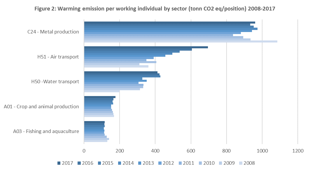 Figure 2: Warming emission per working individual by sector (tonn CO2 eq/position) 2008-2017