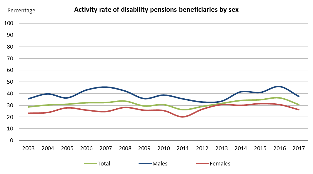 Activity rate of disability pensions beneficiaries by sex