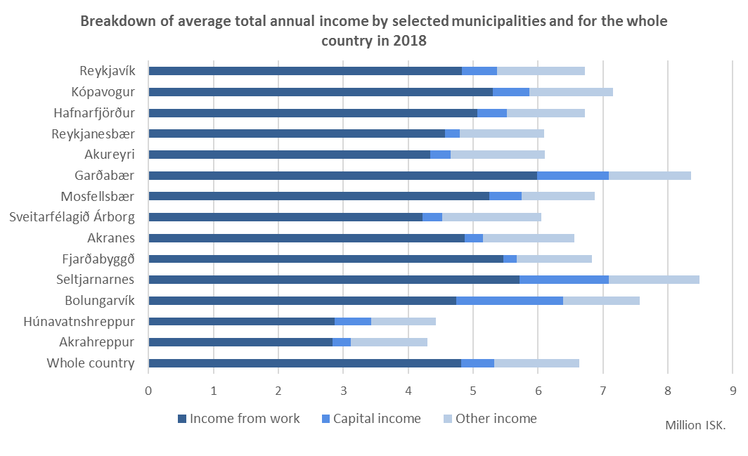 Figure 1. Breakdown of average total annual income by selected municipalities and for the whole country in 2018