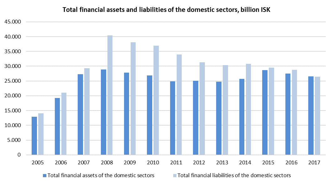 financial accounts 2019