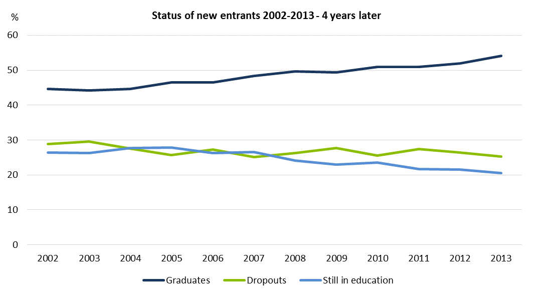 Status of new entrants 2002-2013 - 4 years later