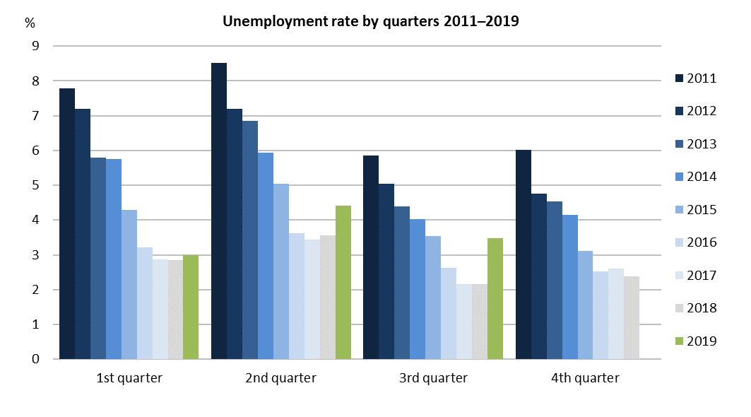 unemployment11-19