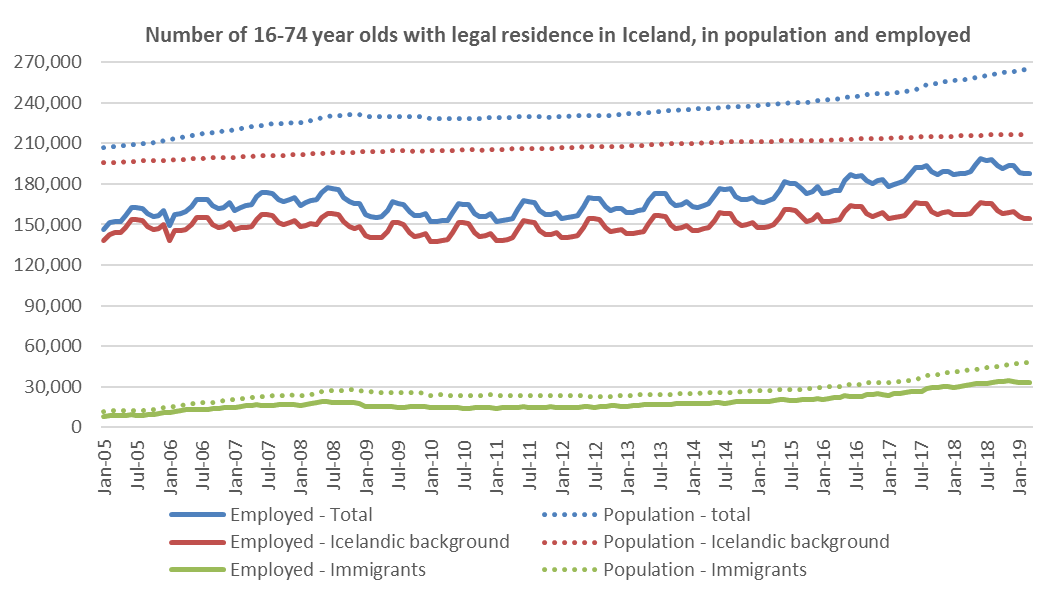 Number of 16-74 year olds with legal residence in Iceland, in population and employed