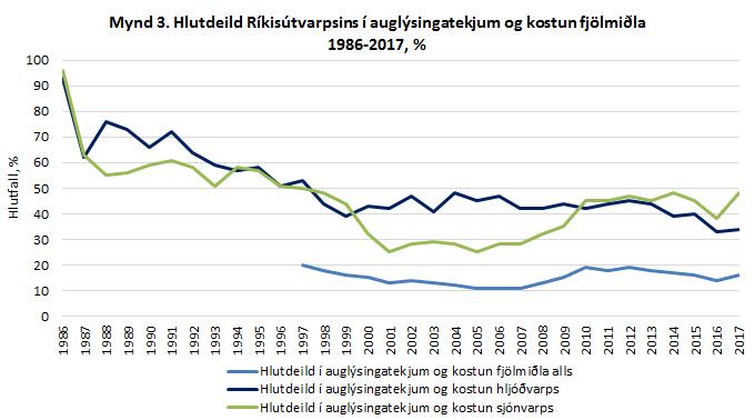 Hlutdeild Ríkisútvarpsins í auglýsingatekjum og kostun fjölmiðla 1986-2017