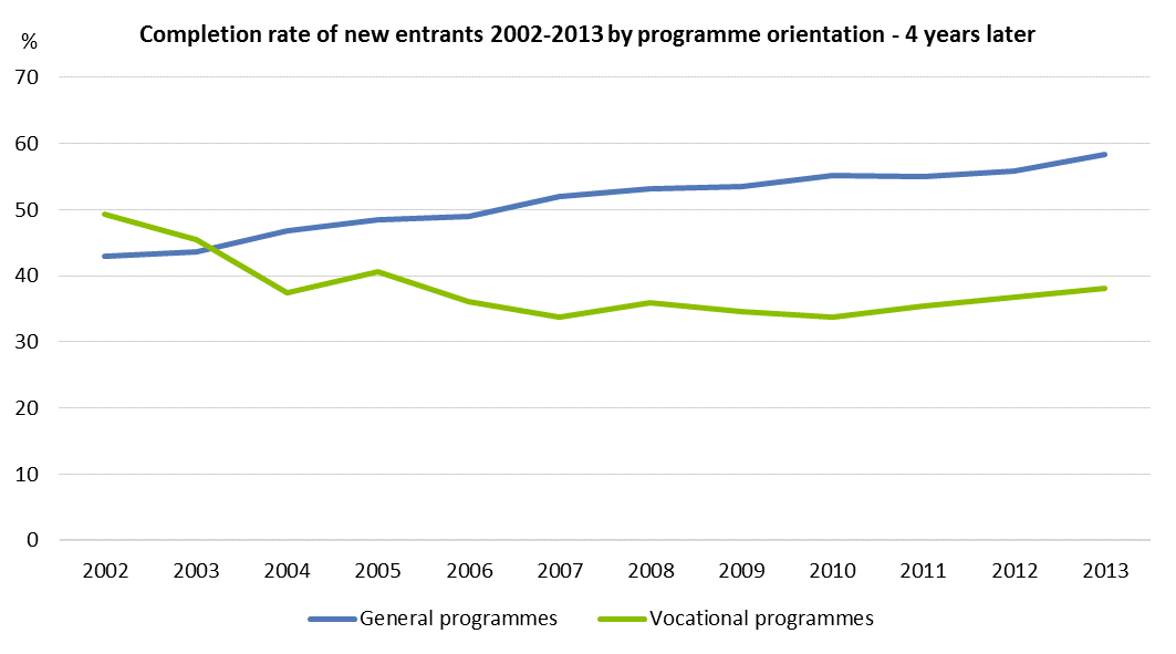 Figure 2. Completion rate of new entrants 2002-2013 by programme orientation - 4 years later