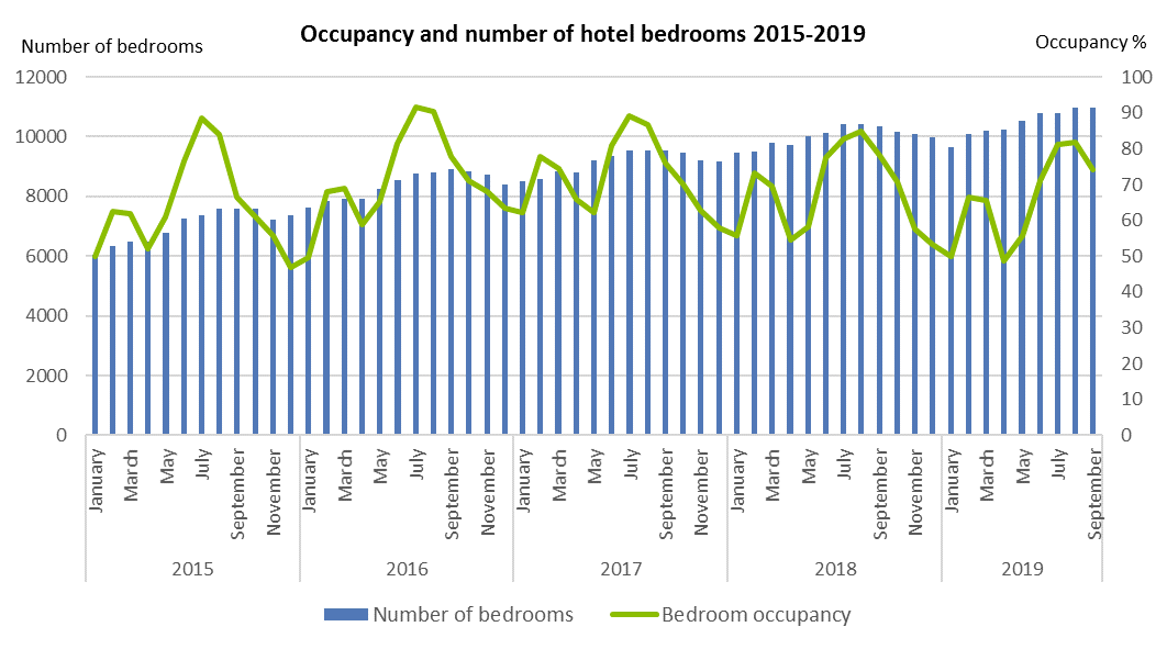 Supply and occupancy of hotel rooms 2015-2019