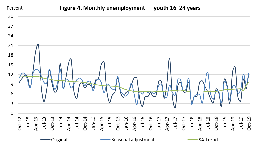 Figure 4. Monthly unemployment — youth 16–24 years