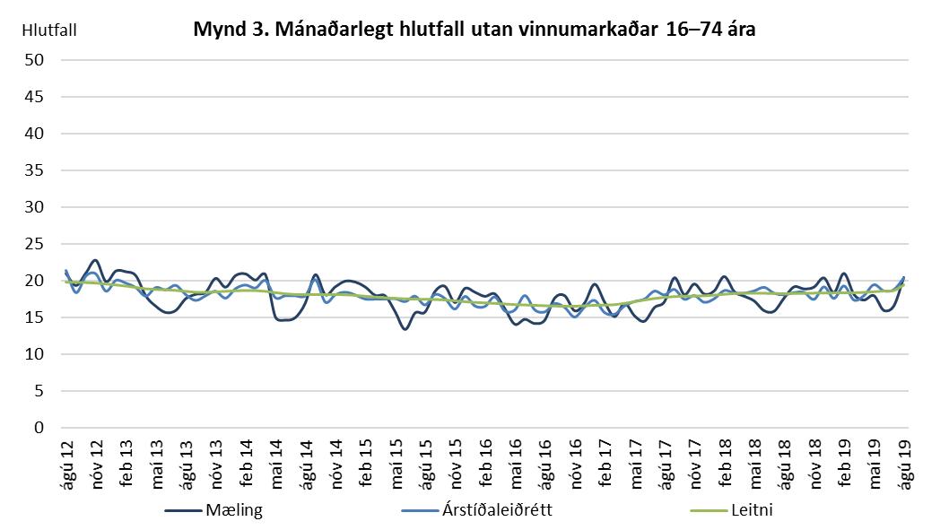 Mynd 3. Mánaðarlegt hlutfall utan vinnumarkaðar 16-74 ára.