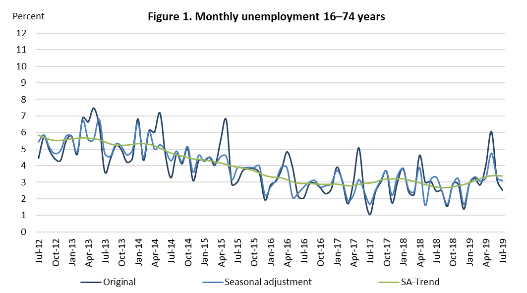 Figure 1. Monthly unemployment 16-74 year olds