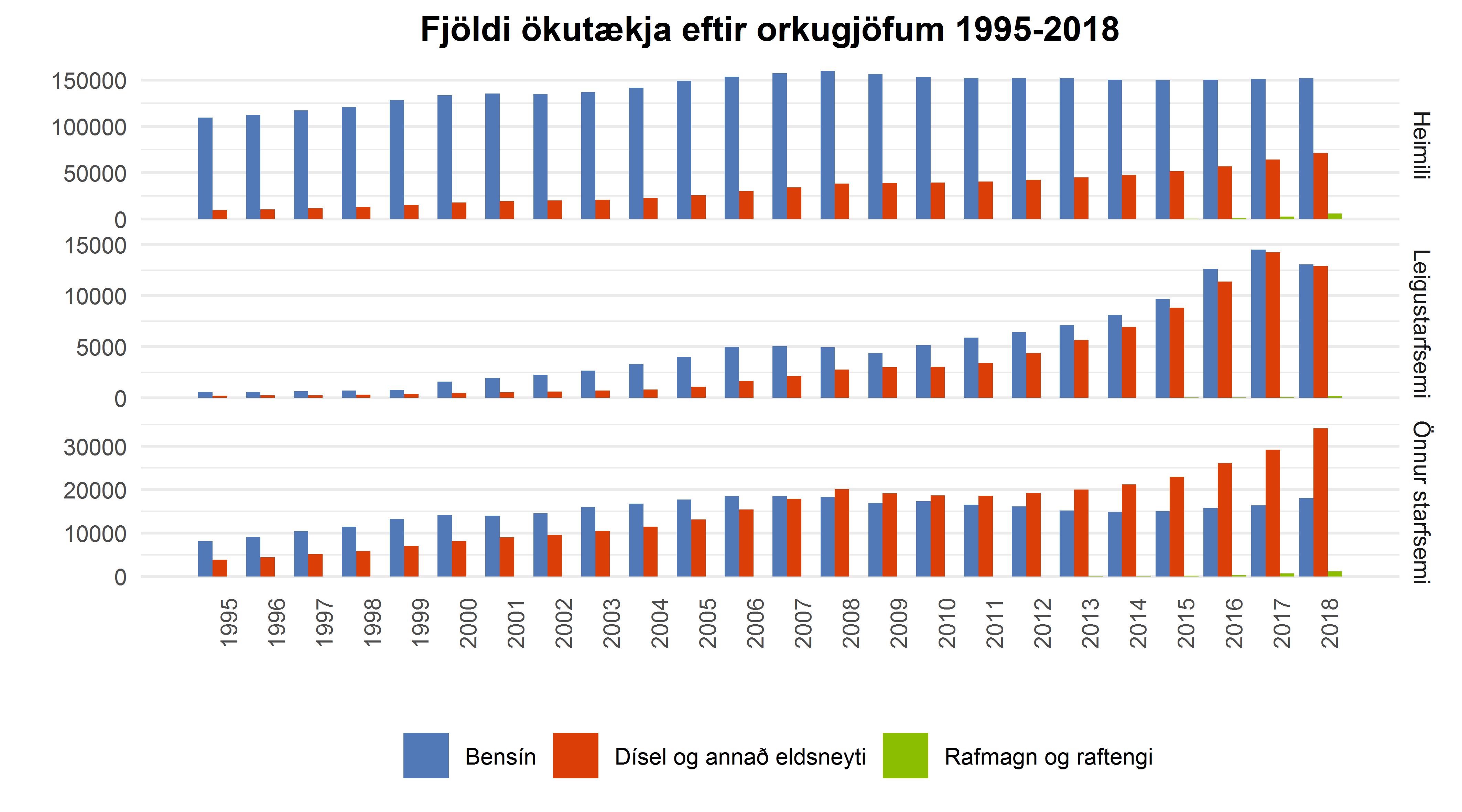 Fjöldi ökutækja eftir orkugjöfum 1995-2018