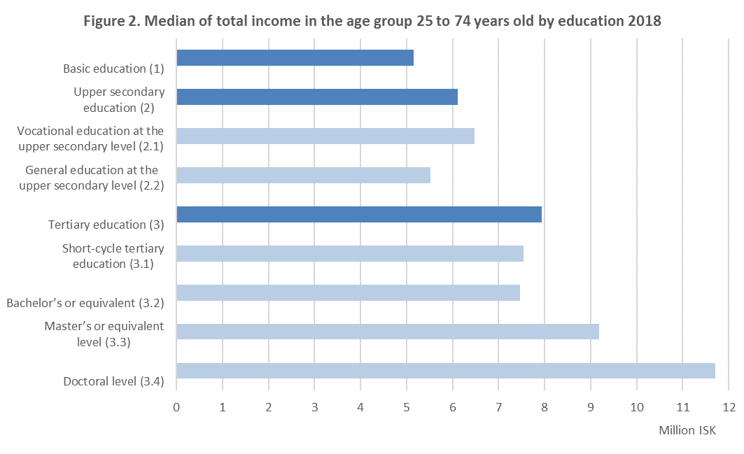 Figure 2. Median of total income in the age group 25 to 74 years old by education 2018