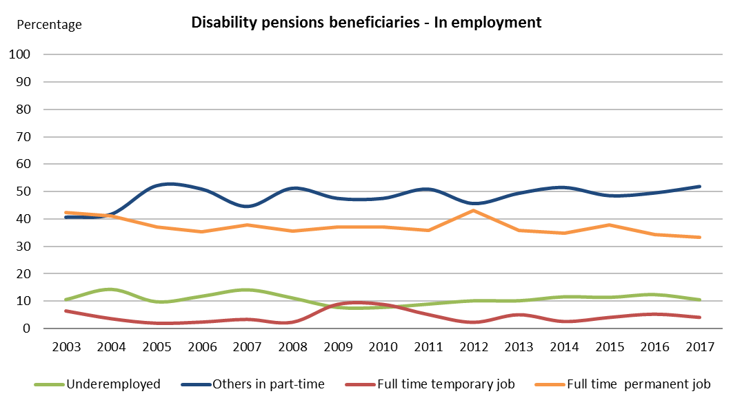 Disability pensions beneficiaries - In employment