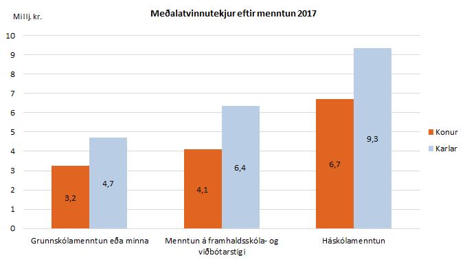 Meðalatvinnutekjur eftir menntun 2017