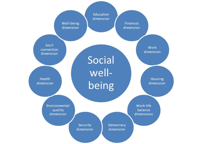 socialwellbeing_2019