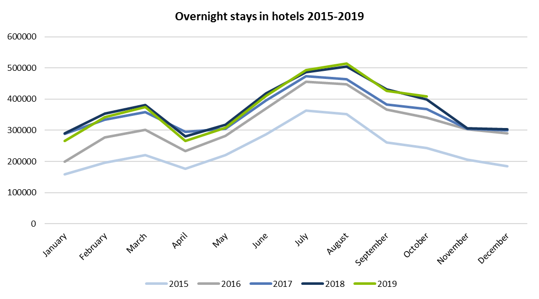 Overnight stays in hotels 2016-2019