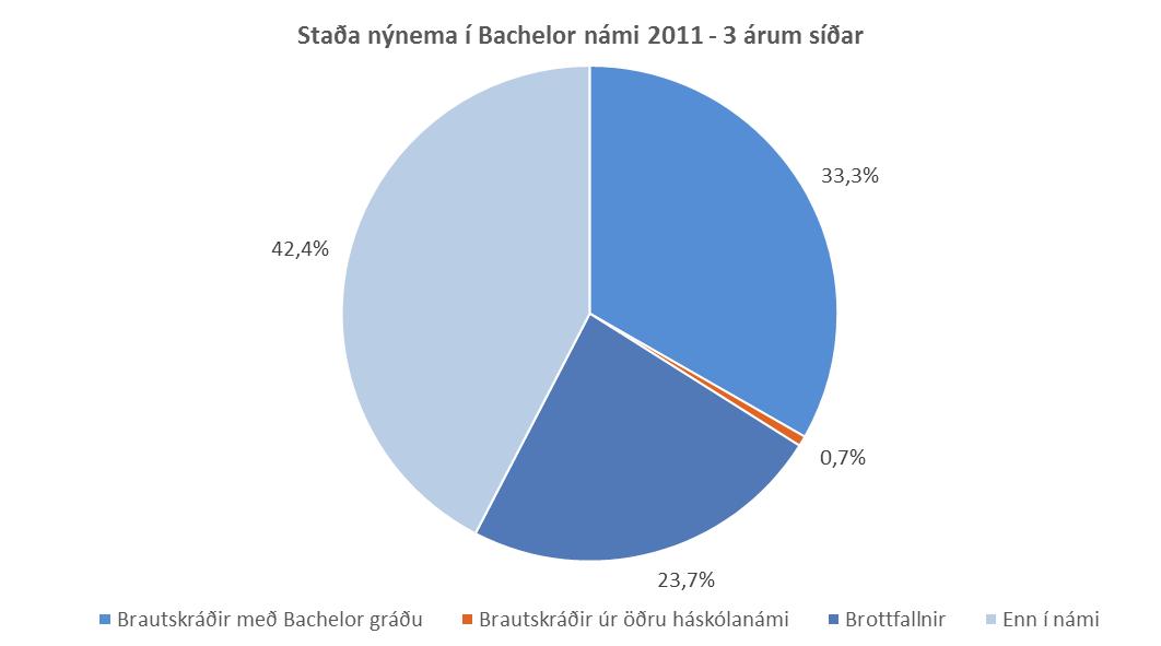 Staða nýnema 2011 - 3 árum síðar
