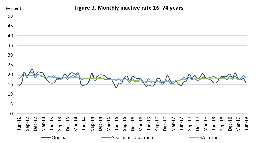 Figure 3. Monthly inactive rate 16-74 year olds