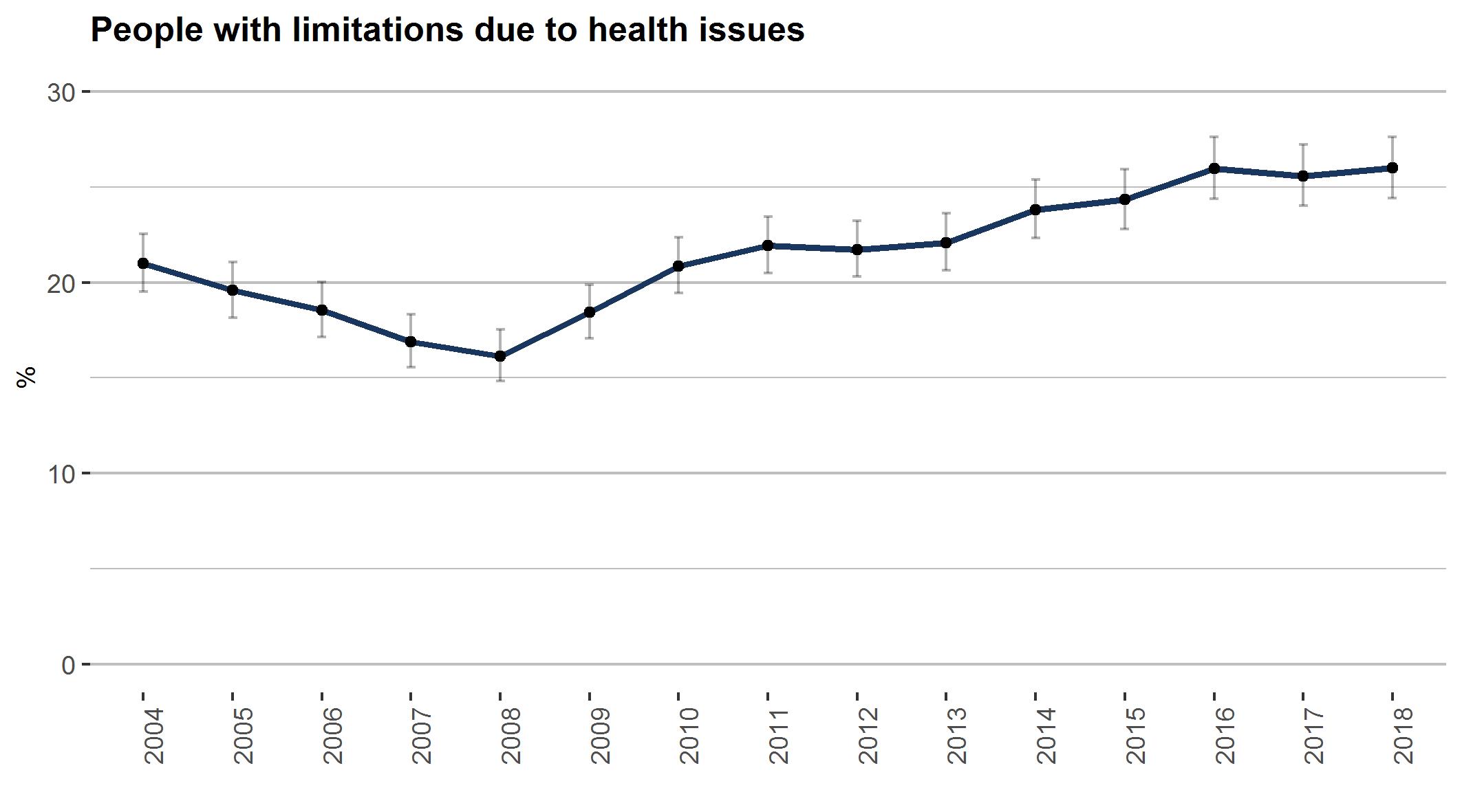 health-limitations
