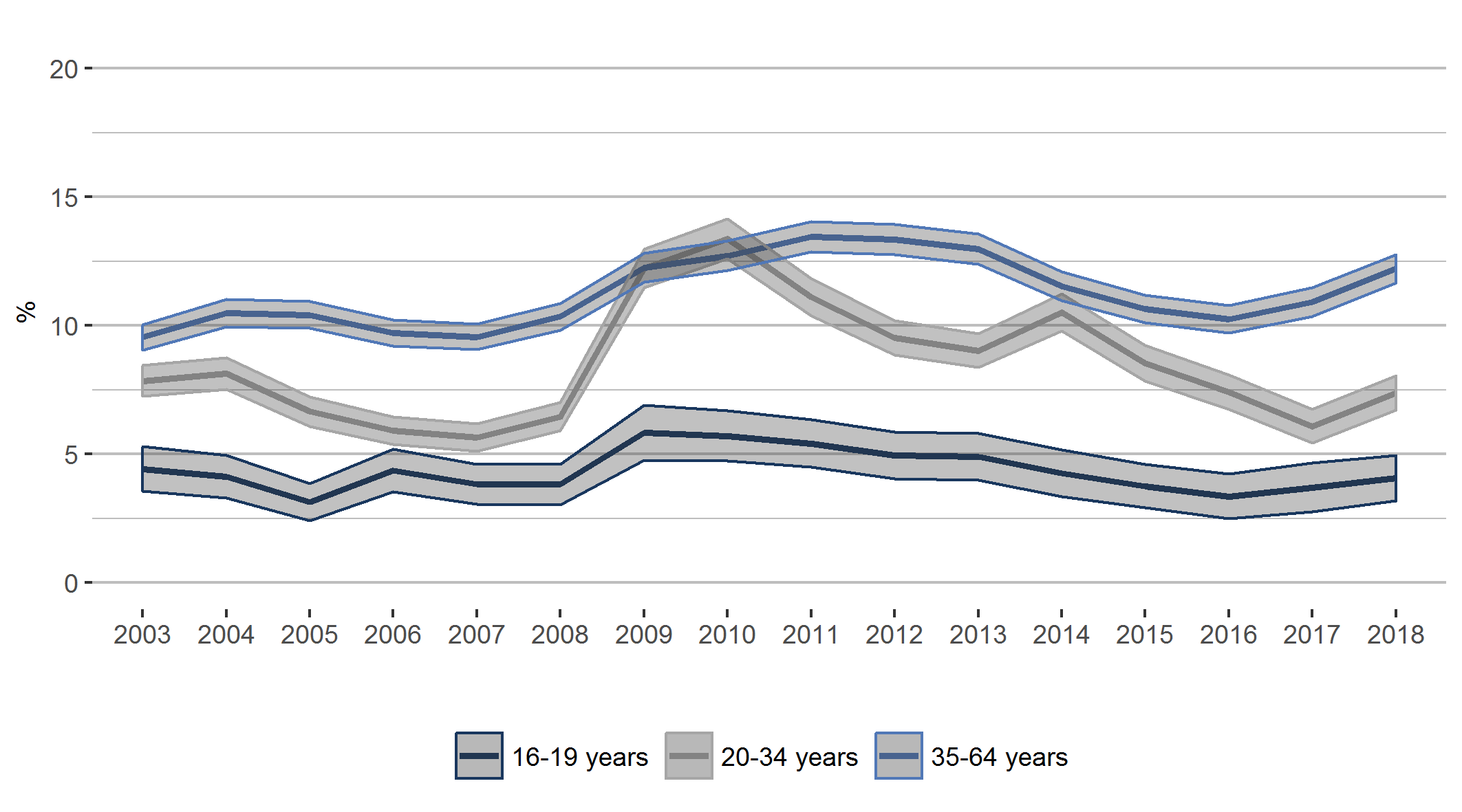 Figure 4. The percentage of young people 16-24 years old not in employment, education or work 2003-2018