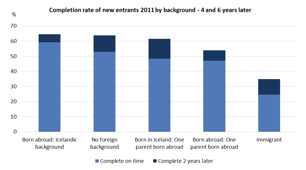 Figure 3. Completion rate of new entrants 2011 by background - 4 and 6 years later