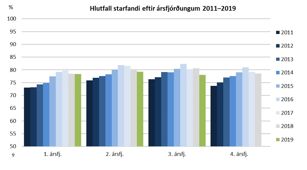 Hlutfall starfandi eftir ársfjórðungum 2011–2019