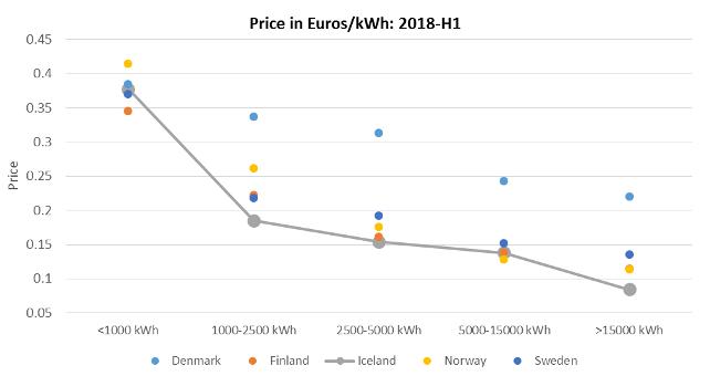 price-euros